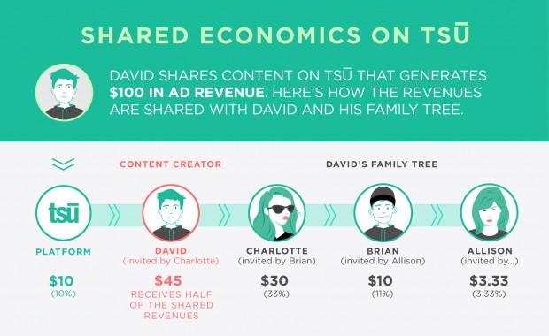 shared_economics_ad_revenue-e39964fdf52c21d98c028fde754c1f52